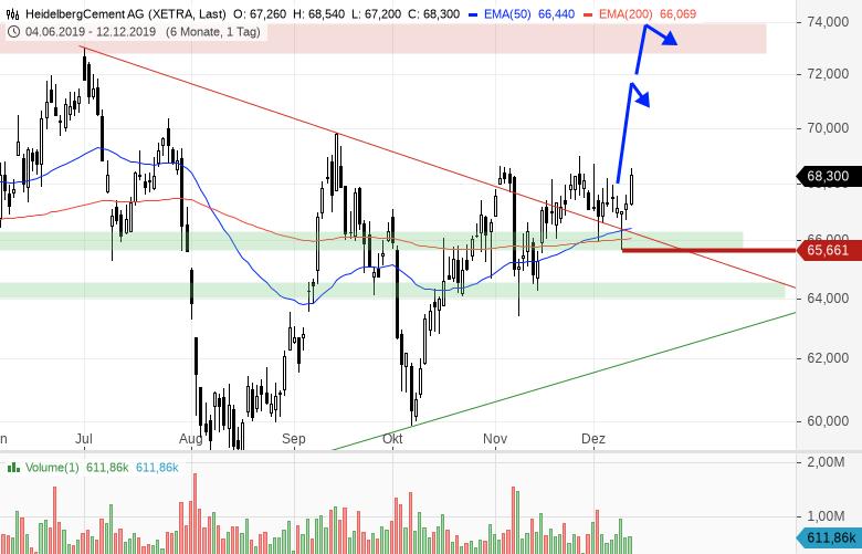 Update-einer-Dezember-Trading-Idee-Chartanalyse-Bernd-Senkowski-GodmodeTrader.de-1