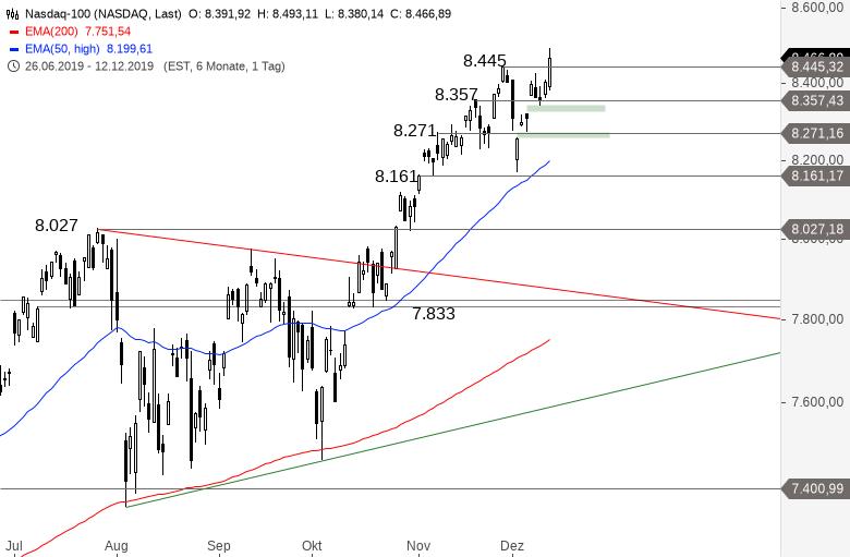 NASDAQ-100-Rekordjagd-geht-weiter-Chartanalyse-Alexander-Paulus-GodmodeTrader.de-1