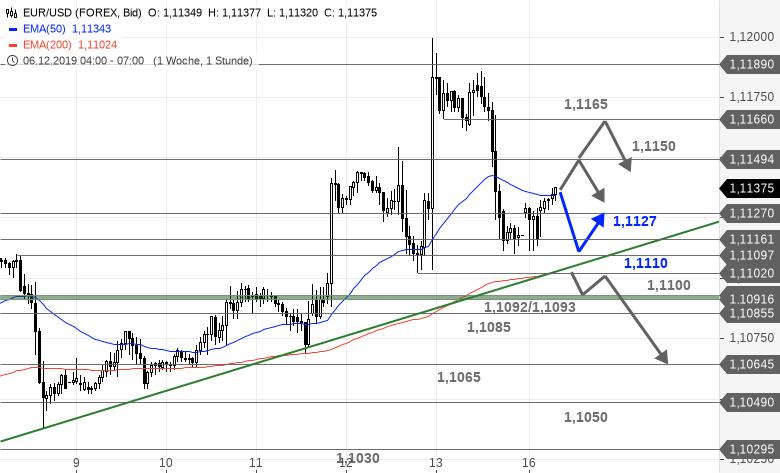 EUR-USD-Tagesausblick-Wichtiges-Aufwärtsziel-erreicht-Chartanalyse-Bastian-Galuschka-GodmodeTrader.de-1