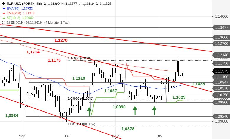 EUR-USD-Tagesausblick-Wichtiges-Aufwärtsziel-erreicht-Chartanalyse-Bastian-Galuschka-GodmodeTrader.de-2