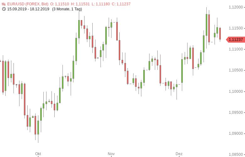 FX-Mittagsbericht-US-Dollar-setzt-Erholung-fort-Tomke-Hansmann-GodmodeTrader.de-1