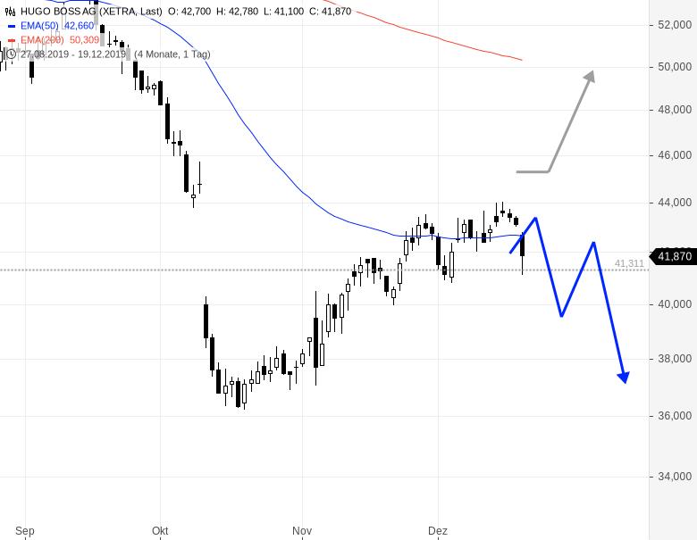 HUGO-BOSS-Deutsche-Bank-stuft-ab-Aktienkurs-gibt-nach-Chartanalyse-Rene-Berteit-GodmodeTrader.de-1