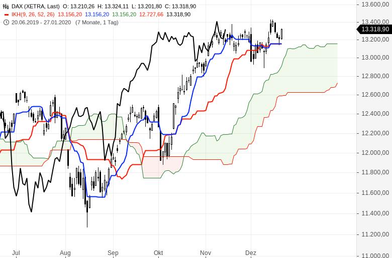Ichimoku-Check-US-Markt-bleibt-megastark-Chartanalyse-Oliver-Baron-GodmodeTrader.de-1