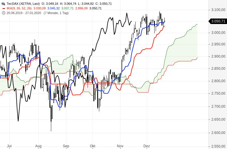 Ichimoku-Check-US-Markt-bleibt-megastark-Chartanalyse-Oliver-Baron-GodmodeTrader.de-2