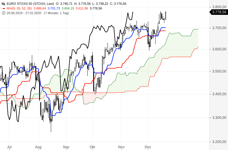 Ichimoku-Check-US-Markt-bleibt-megastark-Chartanalyse-Oliver-Baron-GodmodeTrader.de-3