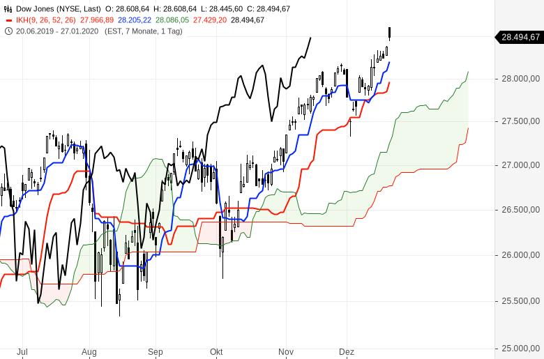 Ichimoku-Check-US-Markt-bleibt-megastark-Chartanalyse-Oliver-Baron-GodmodeTrader.de-4