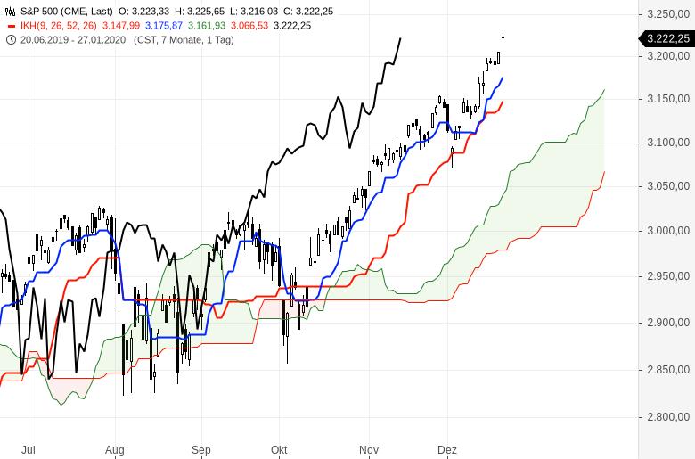 Ichimoku-Check-US-Markt-bleibt-megastark-Chartanalyse-Oliver-Baron-GodmodeTrader.de-5