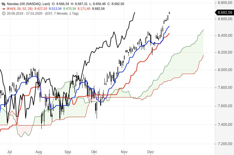 Ichimoku-Check-US-Markt-bleibt-megastark-Chartanalyse-Oliver-Baron-GodmodeTrader.de-6