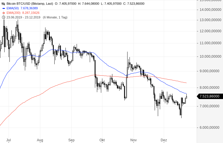 An-den-Krypto-Märkten-geht-aktuell-ja-gar-nichts-mehr-wirklich-Chartanalyse-Sascha-Huber-GodmodeTrader.de-1
