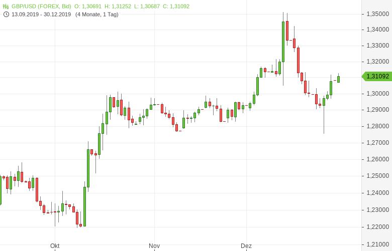 GBP-USD-Erholung-vom-Zweimonatstief-setzt-sich-fort-Chartanalyse-Tomke-Hansmann-GodmodeTrader.de-1
