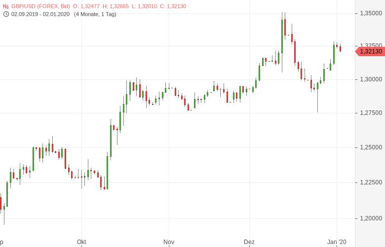 GBP-USD-Einkaufsmanagerindex-gestiegen-Chartanalyse-Tomke-Hansmann-GodmodeTrader.de-1