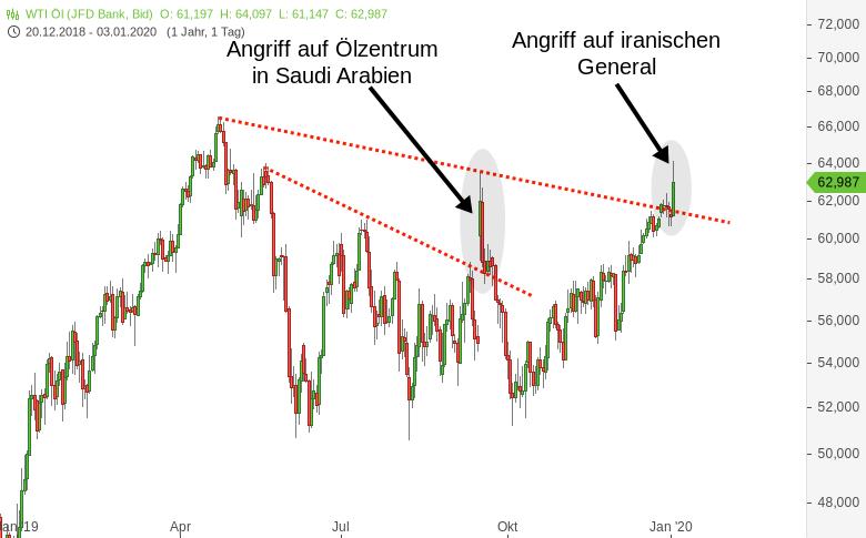 Ölpreis-WTI-Ausbruch-über-Abwärtstrendlinie-dürfte-Chartanalyse-Harald-Weygand-GodmodeTrader.de-1