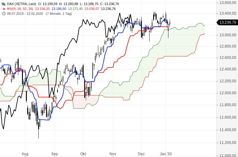 Ichimoku-Chartcheck-Aktienmärkte-bleiben-im-Aufwärtstrend-Kommentar-Oliver-Baron-GodmodeTrader.de-1