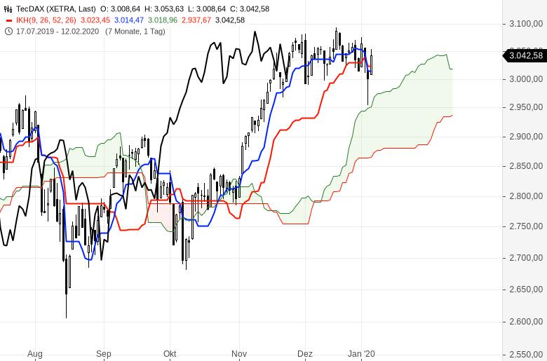 Ichimoku-Chartcheck-Aktienmärkte-bleiben-im-Aufwärtstrend-Kommentar-Oliver-Baron-GodmodeTrader.de-2
