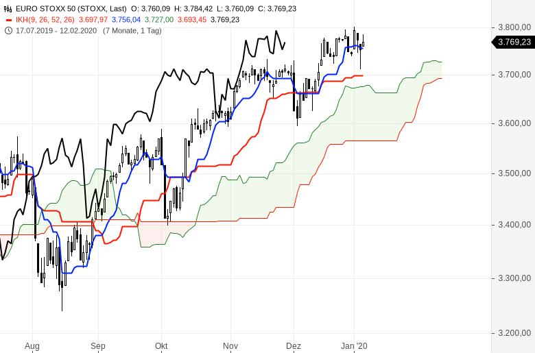 Ichimoku-Chartcheck-Aktienmärkte-bleiben-im-Aufwärtstrend-Kommentar-Oliver-Baron-GodmodeTrader.de-3