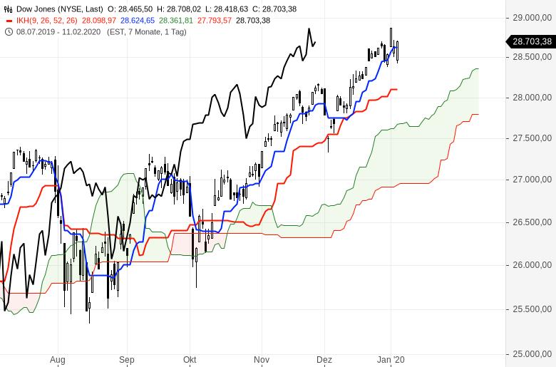 Ichimoku-Chartcheck-Aktienmärkte-bleiben-im-Aufwärtstrend-Kommentar-Oliver-Baron-GodmodeTrader.de-4