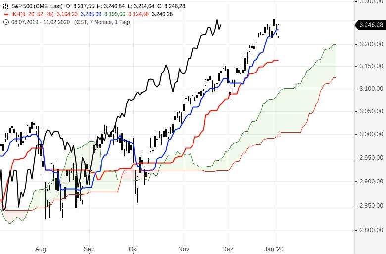Ichimoku-Chartcheck-Aktienmärkte-bleiben-im-Aufwärtstrend-Kommentar-Oliver-Baron-GodmodeTrader.de-5