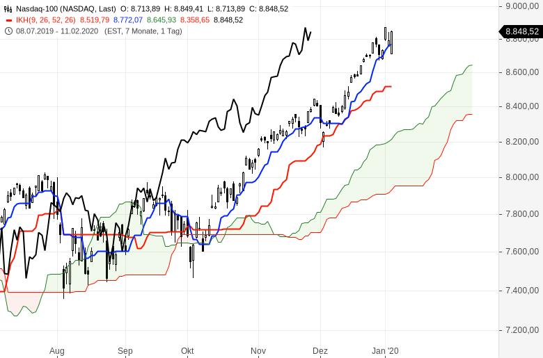 Ichimoku-Chartcheck-Aktienmärkte-bleiben-im-Aufwärtstrend-Kommentar-Oliver-Baron-GodmodeTrader.de-6