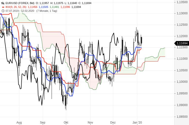 Ichimoku-Chartcheck-Aktienmärkte-bleiben-im-Aufwärtstrend-Kommentar-Oliver-Baron-GodmodeTrader.de-8