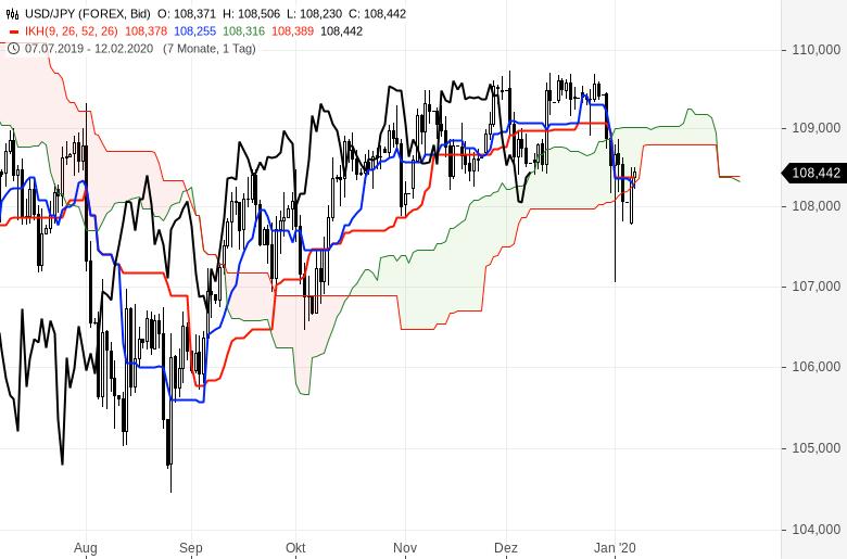 Ichimoku-Chartcheck-Aktienmärkte-bleiben-im-Aufwärtstrend-Kommentar-Oliver-Baron-GodmodeTrader.de-9