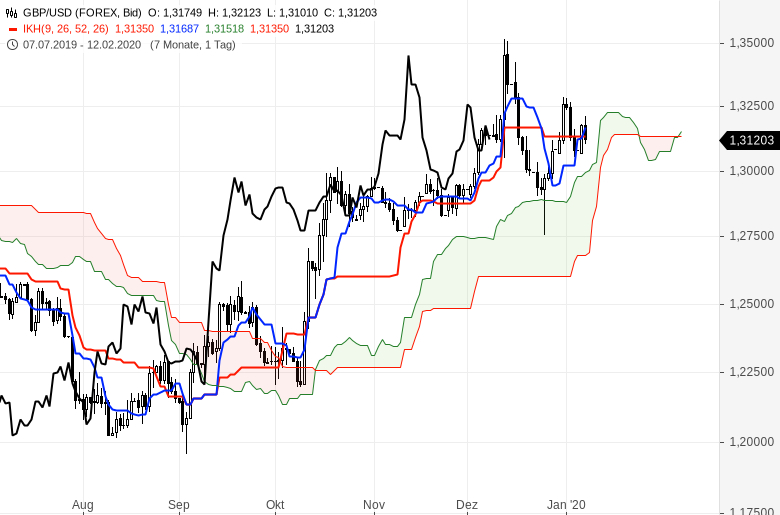 Ichimoku-Chartcheck-Aktienmärkte-bleiben-im-Aufwärtstrend-Kommentar-Oliver-Baron-GodmodeTrader.de-10