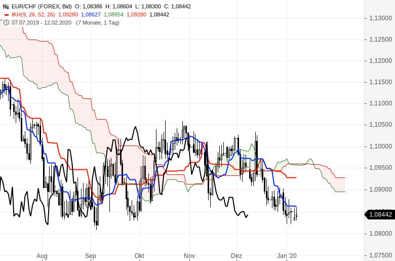 Ichimoku-Chartcheck-Aktienmärkte-bleiben-im-Aufwärtstrend-Kommentar-Oliver-Baron-GodmodeTrader.de-11