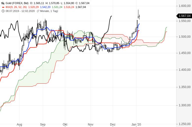 Ichimoku-Chartcheck-Aktienmärkte-bleiben-im-Aufwärtstrend-Kommentar-Oliver-Baron-GodmodeTrader.de-13