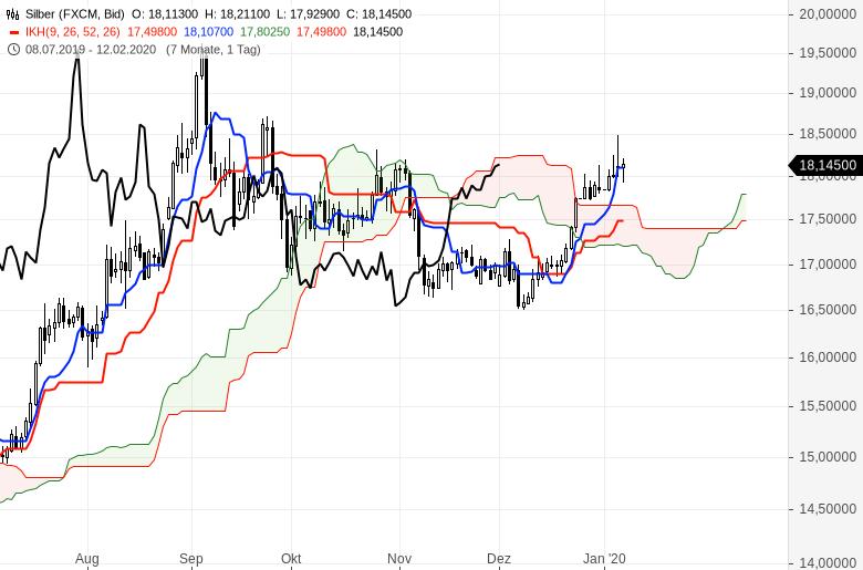 Ichimoku-Chartcheck-Aktienmärkte-bleiben-im-Aufwärtstrend-Kommentar-Oliver-Baron-GodmodeTrader.de-14