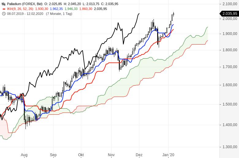 Ichimoku-Chartcheck-Aktienmärkte-bleiben-im-Aufwärtstrend-Kommentar-Oliver-Baron-GodmodeTrader.de-15