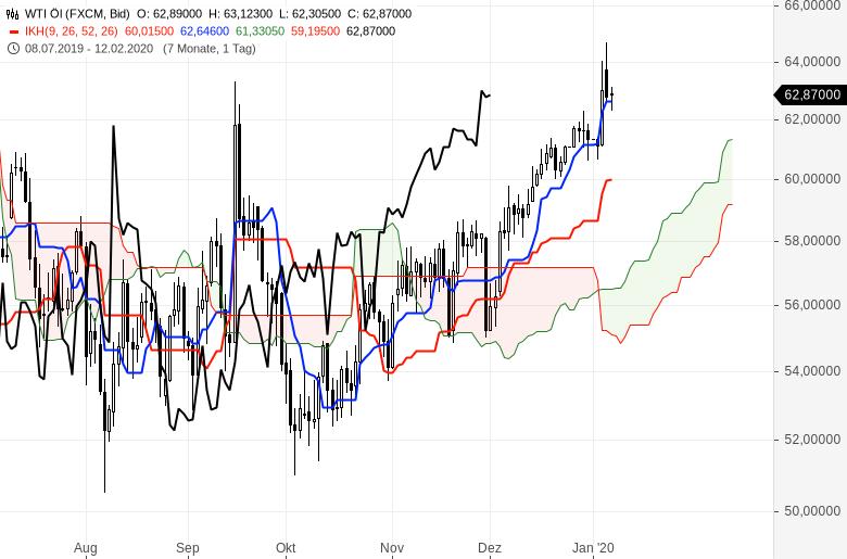 Ichimoku-Chartcheck-Aktienmärkte-bleiben-im-Aufwärtstrend-Kommentar-Oliver-Baron-GodmodeTrader.de-16