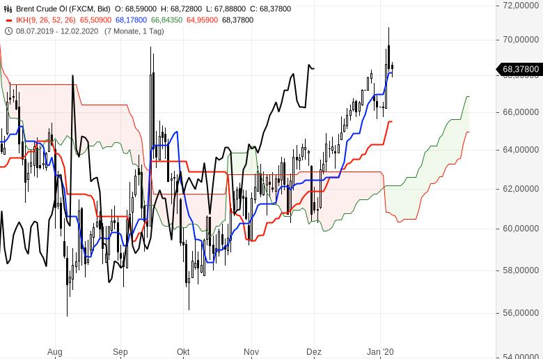 Ichimoku-Chartcheck-Aktienmärkte-bleiben-im-Aufwärtstrend-Kommentar-Oliver-Baron-GodmodeTrader.de-17