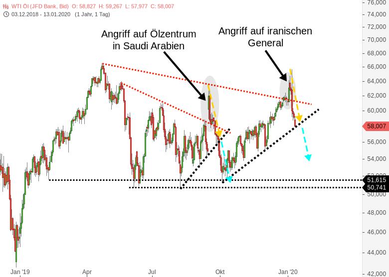 Ölpreis-WTI-Ausgeprägte-USA-vs-Iran-De-Eskalation-Öl-knickt-ausgeprägt-ein-Chartanalyse-Harald-Weygand-GodmodeTrader.de-1