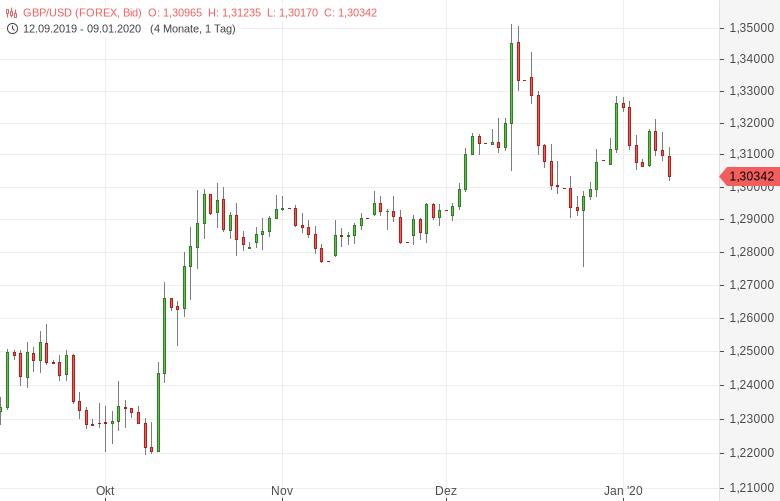 GBP-USD-fällt-auf-Zweiwochentief-Chartanalyse-Tomke-Hansmann-GodmodeTrader.de-1