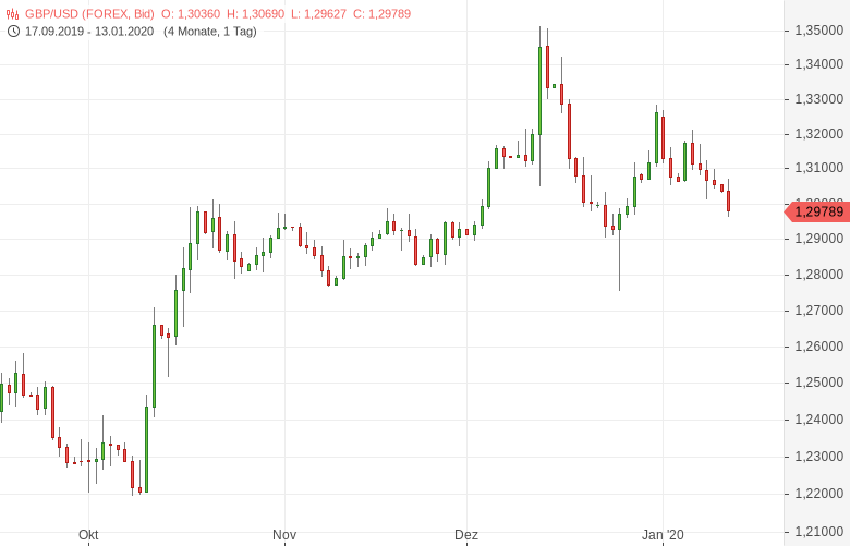 GBP-USD-Spekulationen-um-BoE-Zinssenkung-belasten-Chartanalyse-Tomke-Hansmann-GodmodeTrader.de-1