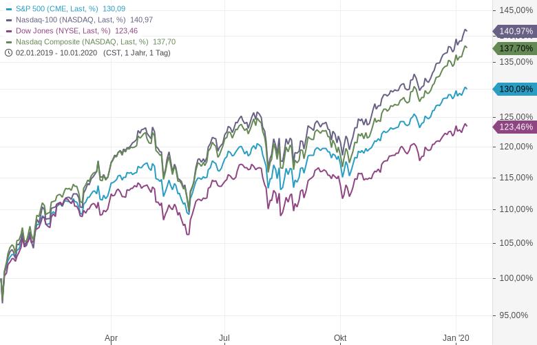 Der-weltgrößte-Hedgefonds-hatte-ein-miserables-Jahr-Kommentar-Oliver-Baron-GodmodeTrader.de-1
