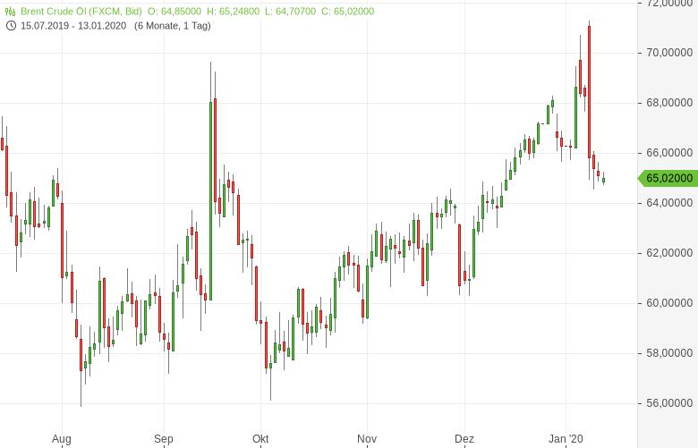 Risikoprämie-auf-den-Ölpreis-ist-weiter-angemessen-Bernd-Lammert-GodmodeTrader.de-1