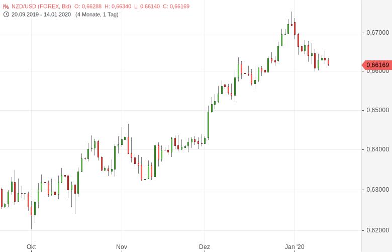 NZD-USD-Stimmung-aufgehellt-Chartanalyse-Tomke-Hansmann-GodmodeTrader.de-1
