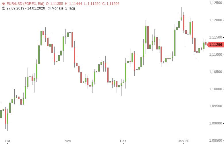 FX-Mittagsbericht-US-Dollar-hat-weiter-die-Nase-vorn-Tomke-Hansmann-GodmodeTrader.de-1