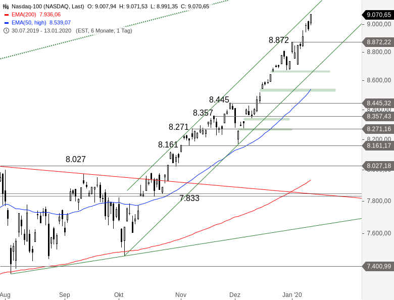 NASDAQ-100-Der-Bullenritt-geht-weiter-Chartanalyse-Alexander-Paulus-GodmodeTrader.de-1