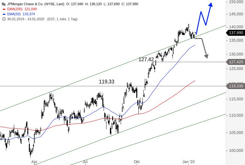 US-Banken-eröffnen-Berichtssaison-Wie-sehen-die-Charts-aus-Chartanalyse-Alexander-Paulus-GodmodeTrader.de-1