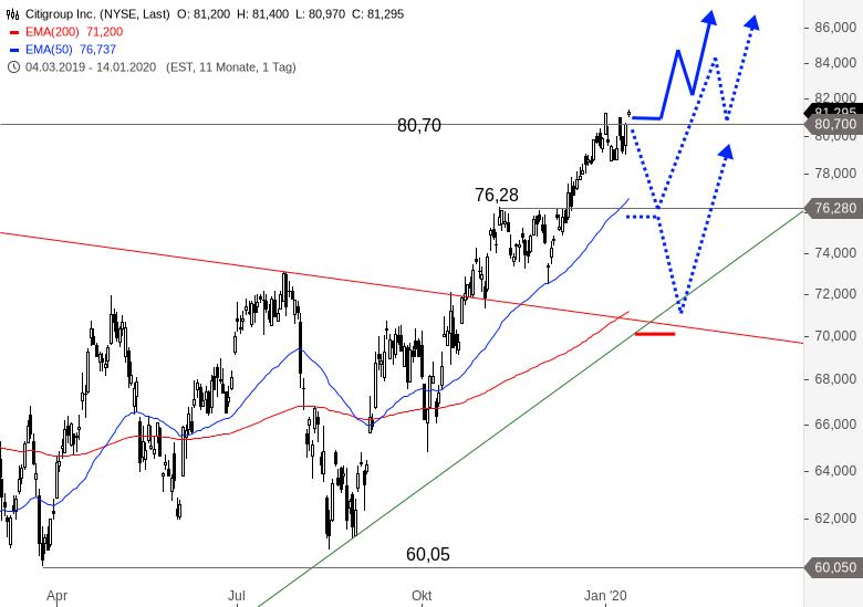 US-Banken-eröffnen-Berichtssaison-Wie-sehen-die-Charts-aus-Chartanalyse-Alexander-Paulus-GodmodeTrader.de-2