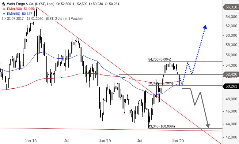 US-Banken-eröffnen-Berichtssaison-Wie-sehen-die-Charts-aus-Chartanalyse-Alexander-Paulus-GodmodeTrader.de-3