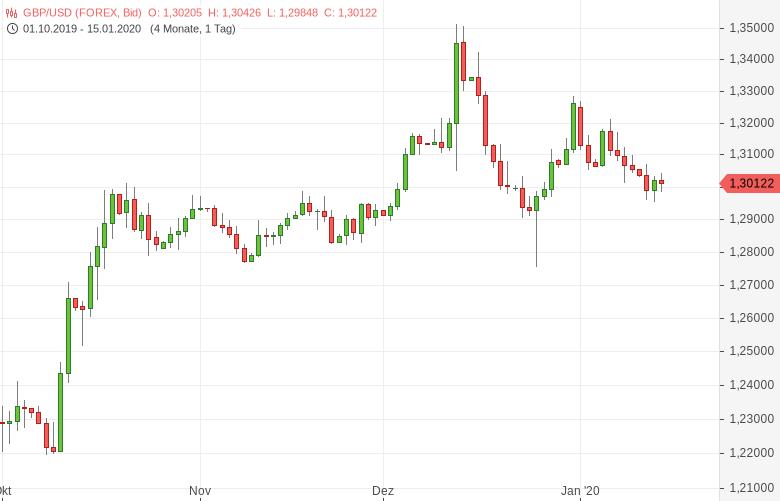 GBP-USD-Inflation-stützt-Zinssenkungsfantasie-Chartanalyse-Tomke-Hansmann-GodmodeTrader.de-1