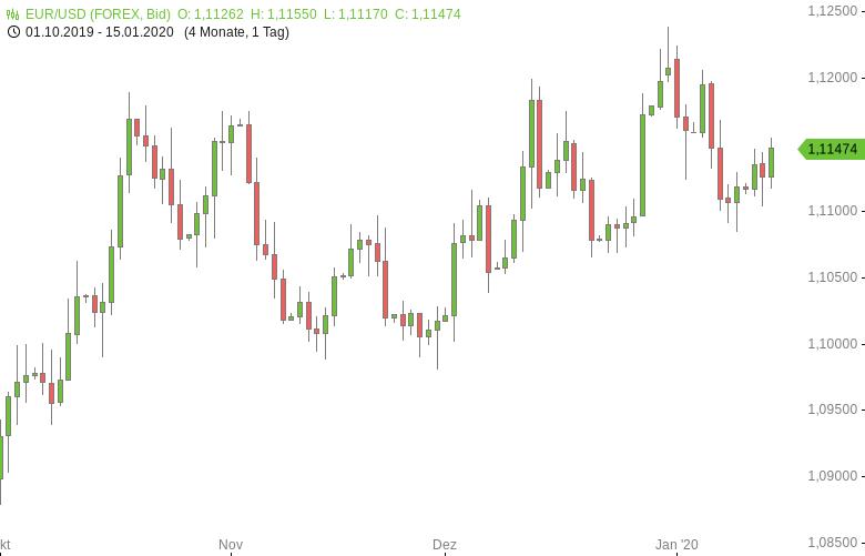 Mittagsbericht-US-Dollar-fällt-zurück-Tomke-Hansmann-GodmodeTrader.de-1