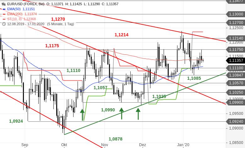 EUR-USD-Tagesausblick-Eingeklemmt-Chartanalyse-Bastian-Galuschka-GodmodeTrader.de-2