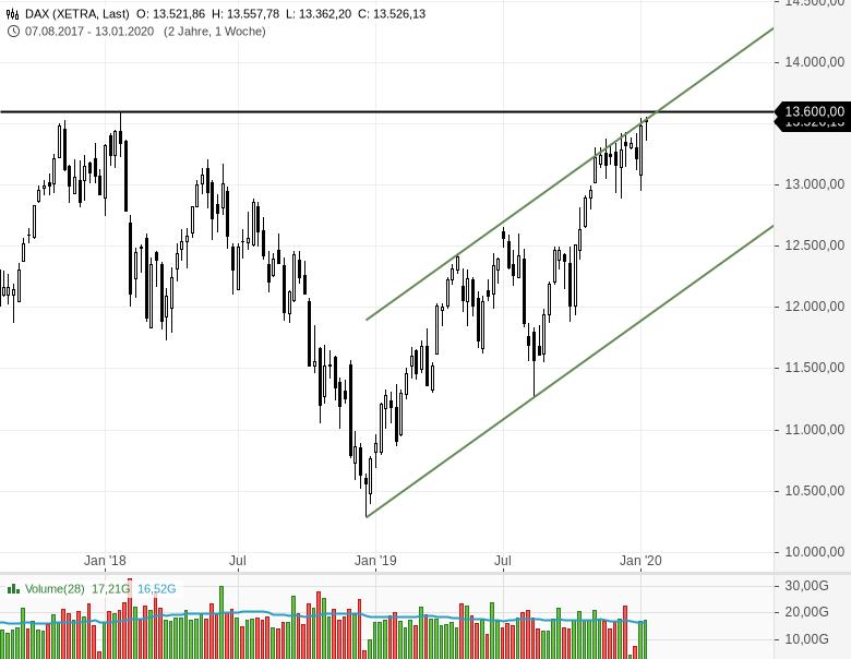DAX-Entscheidende-Marke-13600-Aktien-brechen-aus-Aktien-erreichen-Ziele-Chartanalyse-Rocco-Gräfe-GodmodeTrader.de-1