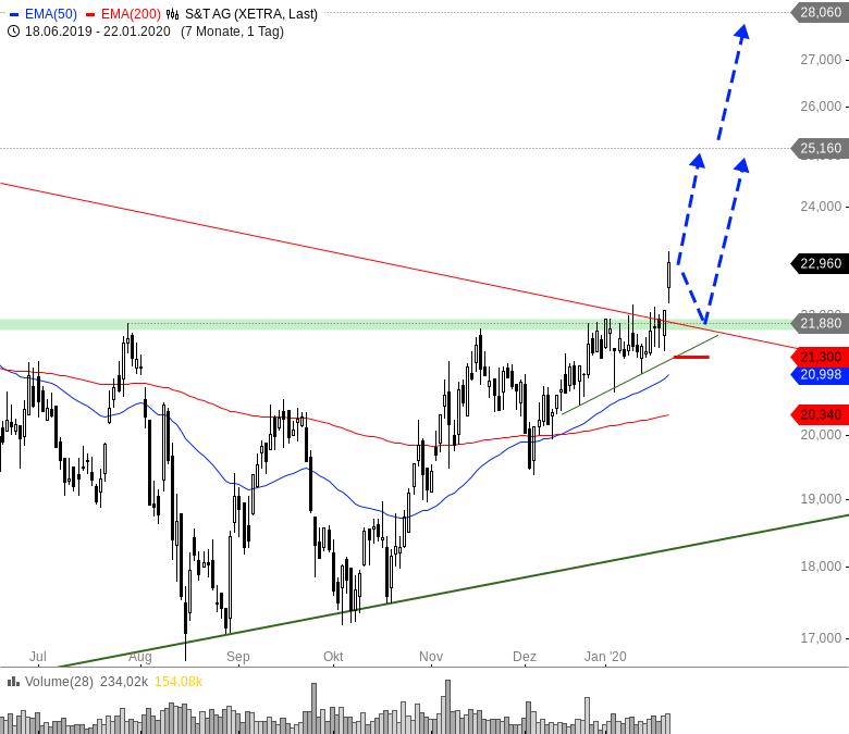 Rainman-Trading-Diese-Aktien-starten-nach-oben-durch-Chartanalyse-André-Rain-GodmodeTrader.de-3