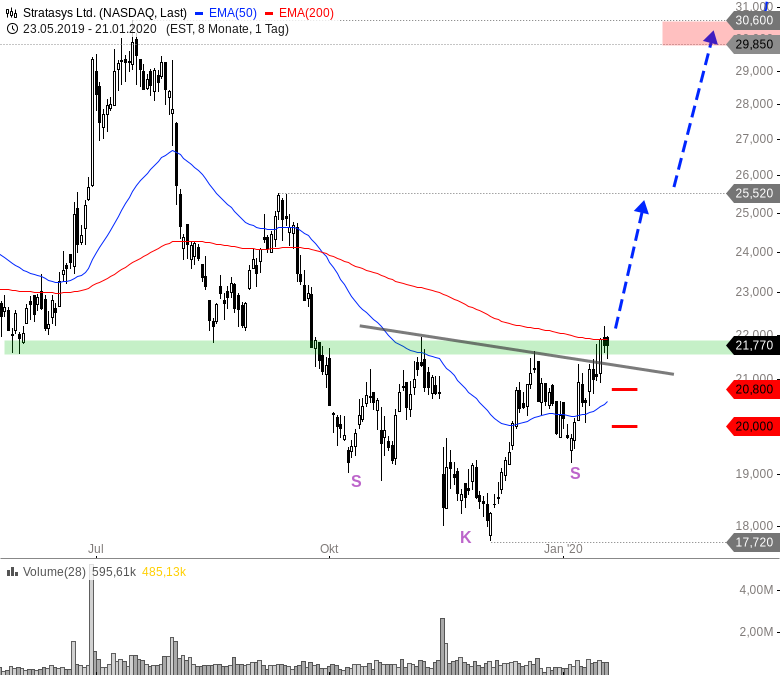 Rainman-Trading-Diese-Aktien-starten-nach-oben-durch-Chartanalyse-André-Rain-GodmodeTrader.de-4