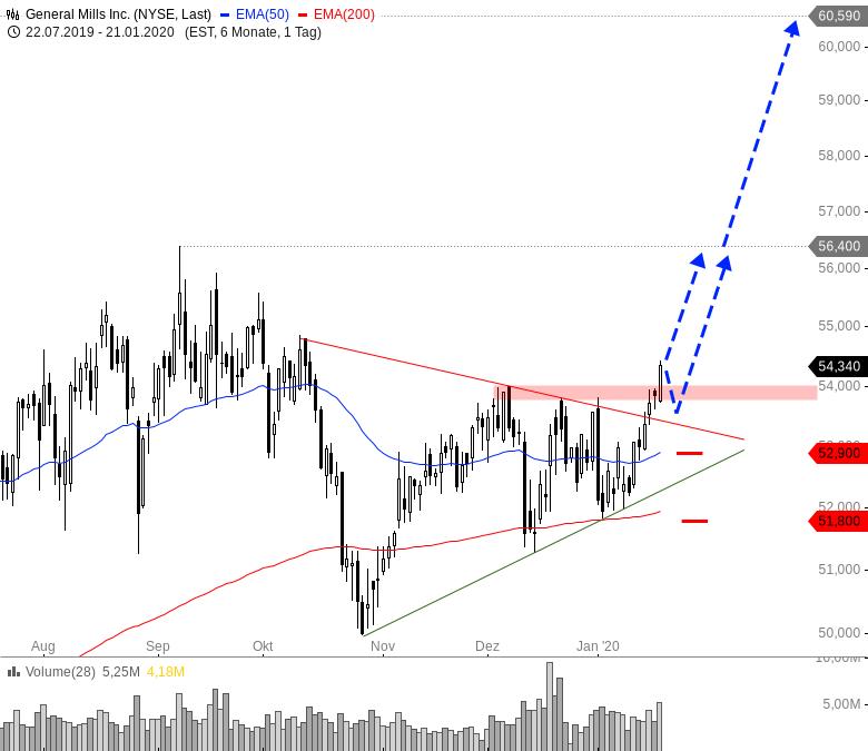 Rainman-Trading-Diese-Aktien-starten-nach-oben-durch-Chartanalyse-André-Rain-GodmodeTrader.de-5