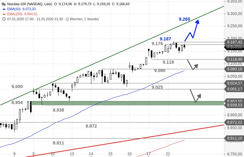 US-Ausblick-Wechsel-auf-der-Pole-Position-im-Dow-Jones-Bastian-Galuschka-GodmodeTrader.de-2